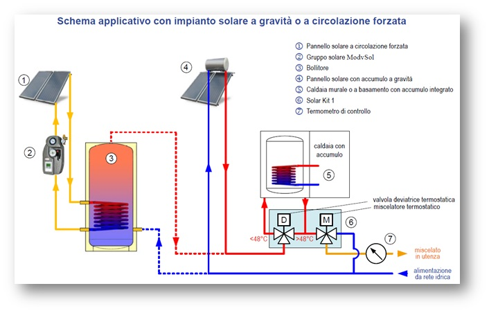 0-CO2 | ModvSol Solar Kit - Schema Applicativo