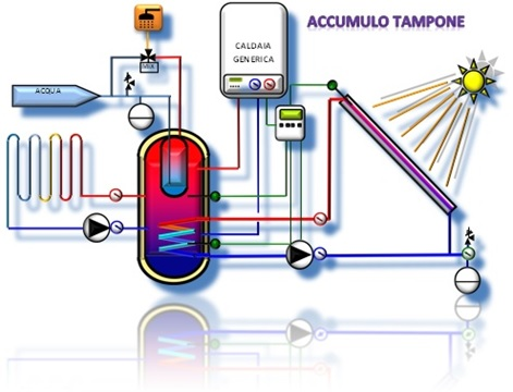 0-CO2 | Accumulo Tampone