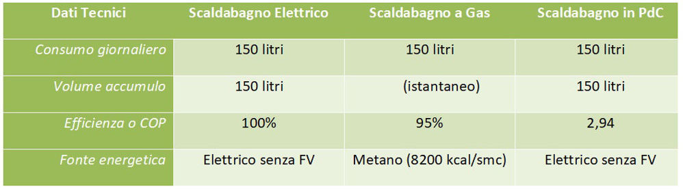 0-CO2 | Scaldacqua in PdC - Tabella 1