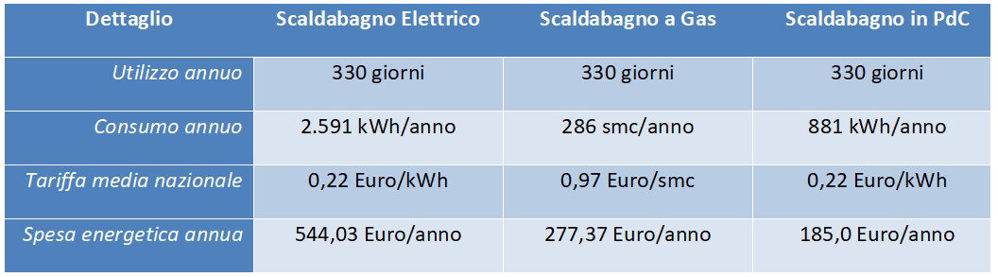 0-CO2 | Scaldacqua in PdC - Tabella 3